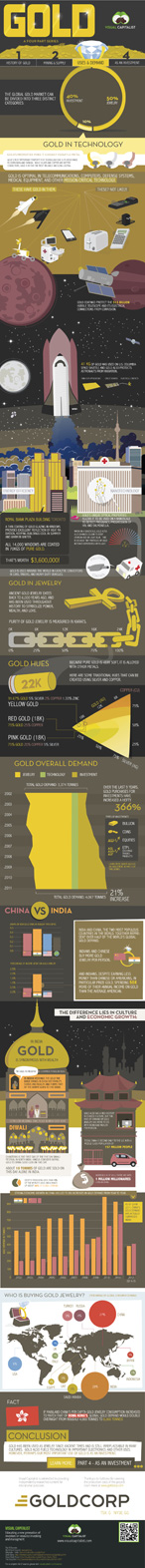 gold-infographic-demand