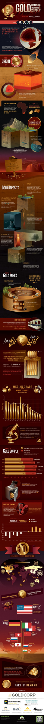 gold-series-unearthing-supply-infographic